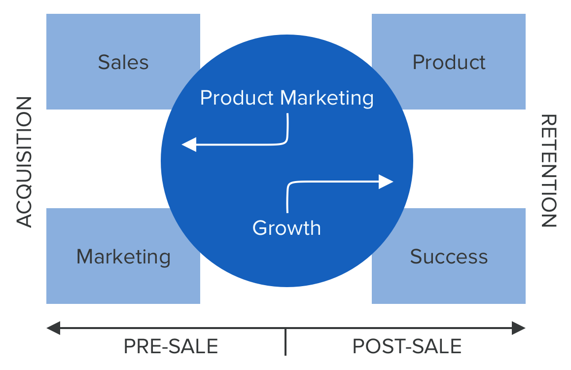 PMM Growth