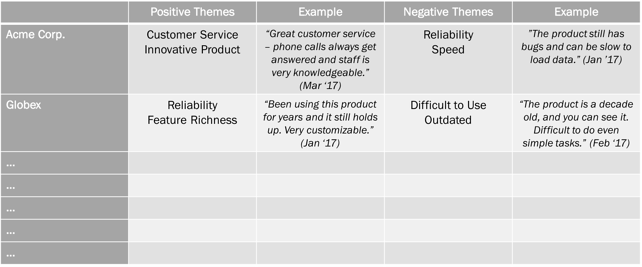 Product-Reviews-Themes-Table.png