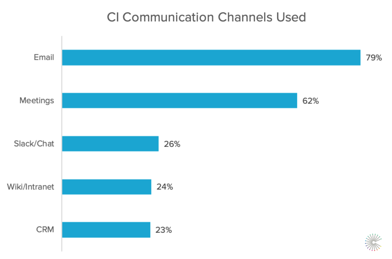 SCI19-communication-channels