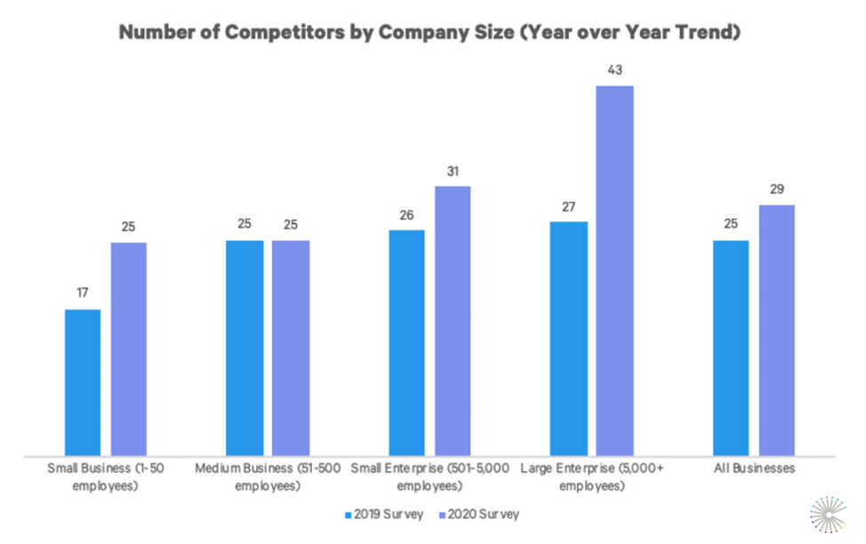 SCI2020-competitors