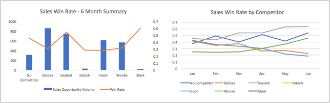 Sales-Win-Rate-Competition.png