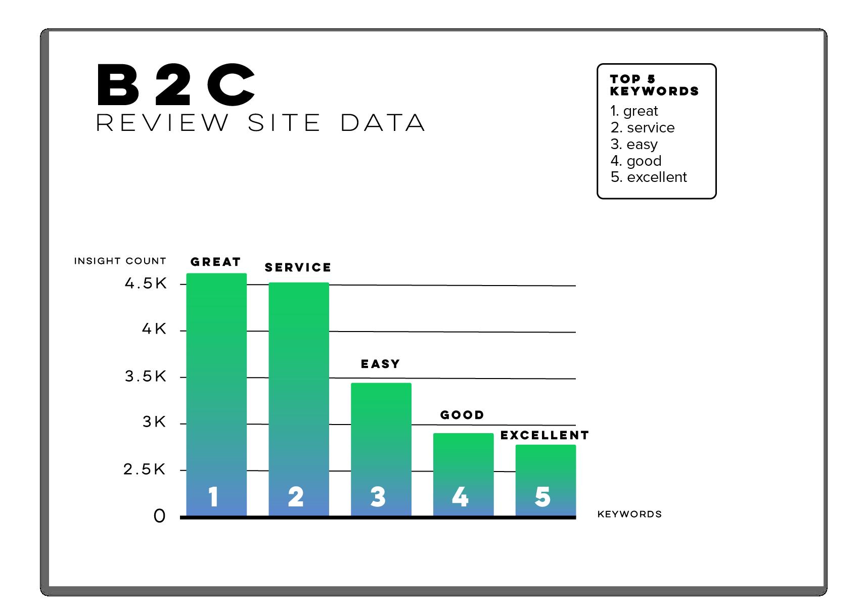 b2c-graph.png