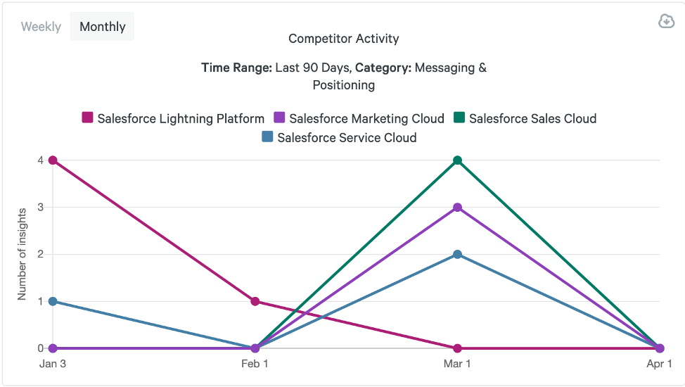 How to Balance Customer & Competitor Centric Messaging