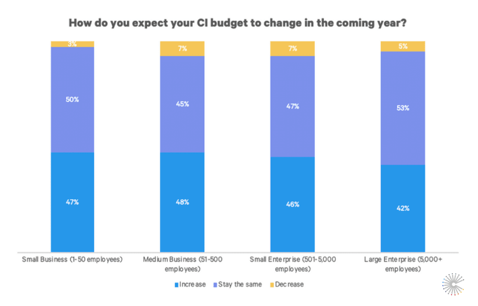 benchmark-ci-investment-budget-changes