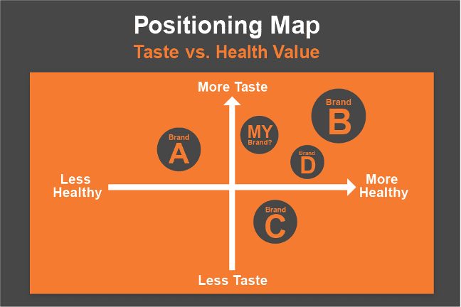 brand-positioning-map-example