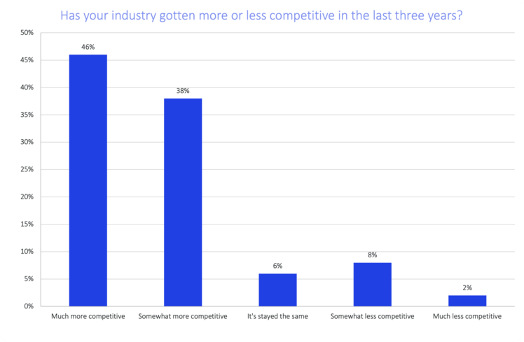 competitive-landscape-analysis-competition-heating-up