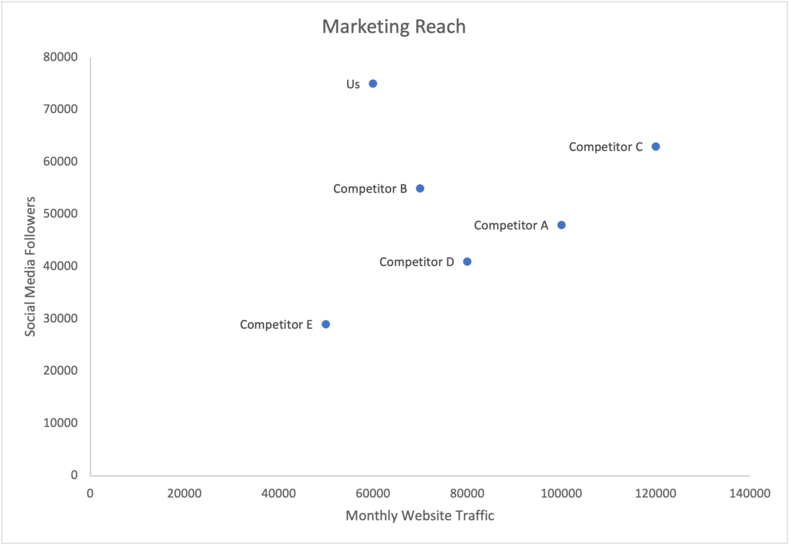 competitive-matrix-marketing-reach-9