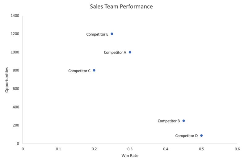 competitive-matrix-sales-team-performance-4