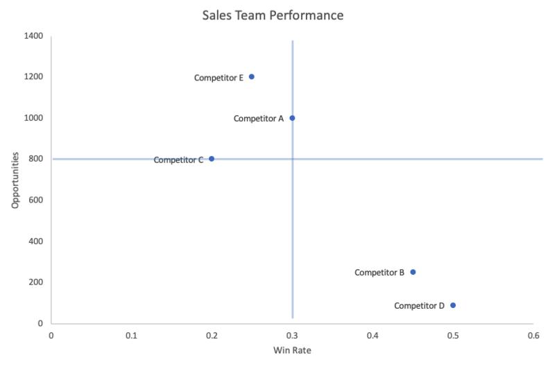 competitive-matrix-sales-team-performance-7