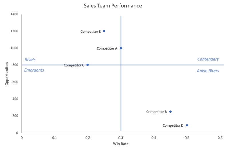 competitive-matrix-sales-team-performance-8