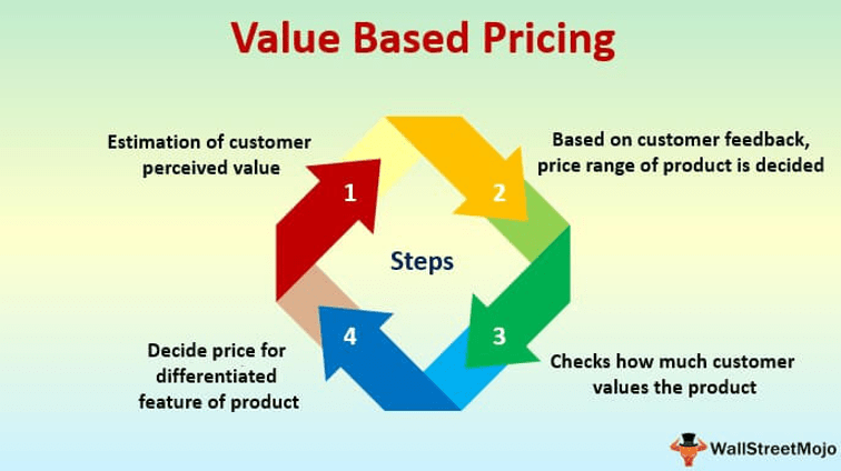 competitive-pricing-strategies-value-based-pricing