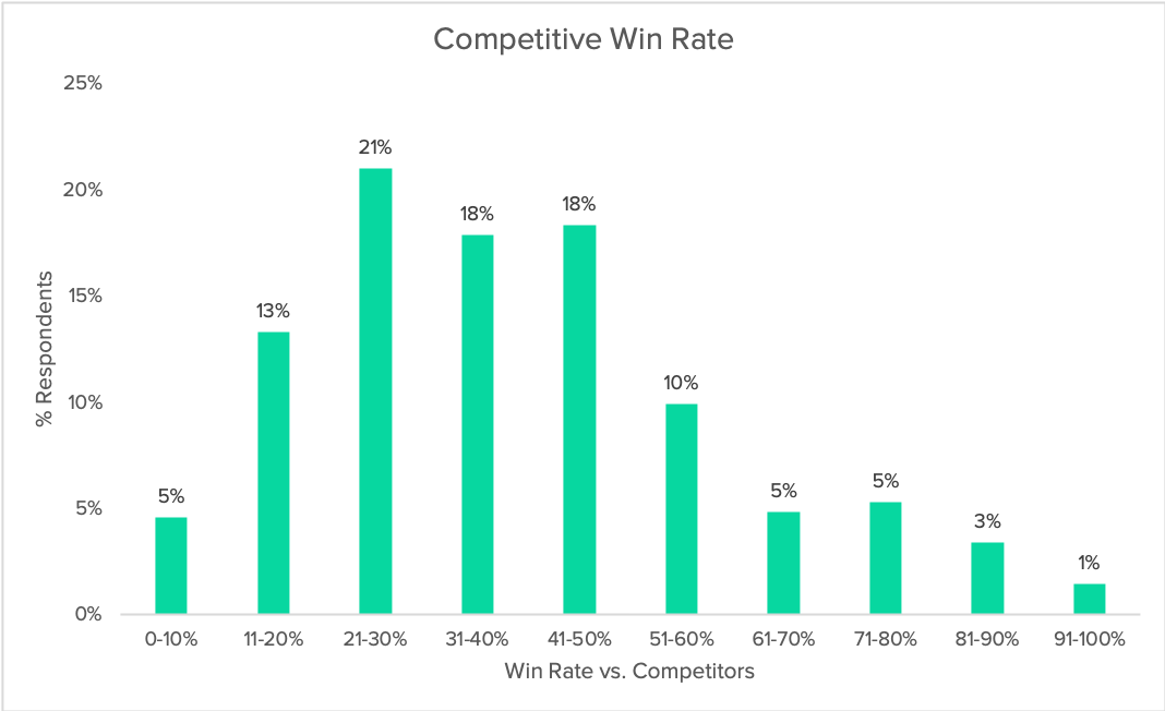 competitive-win-rate-2019