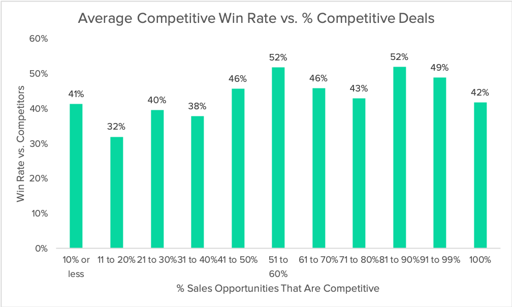 competitive-win-rate-vs-competitive-opps-2019