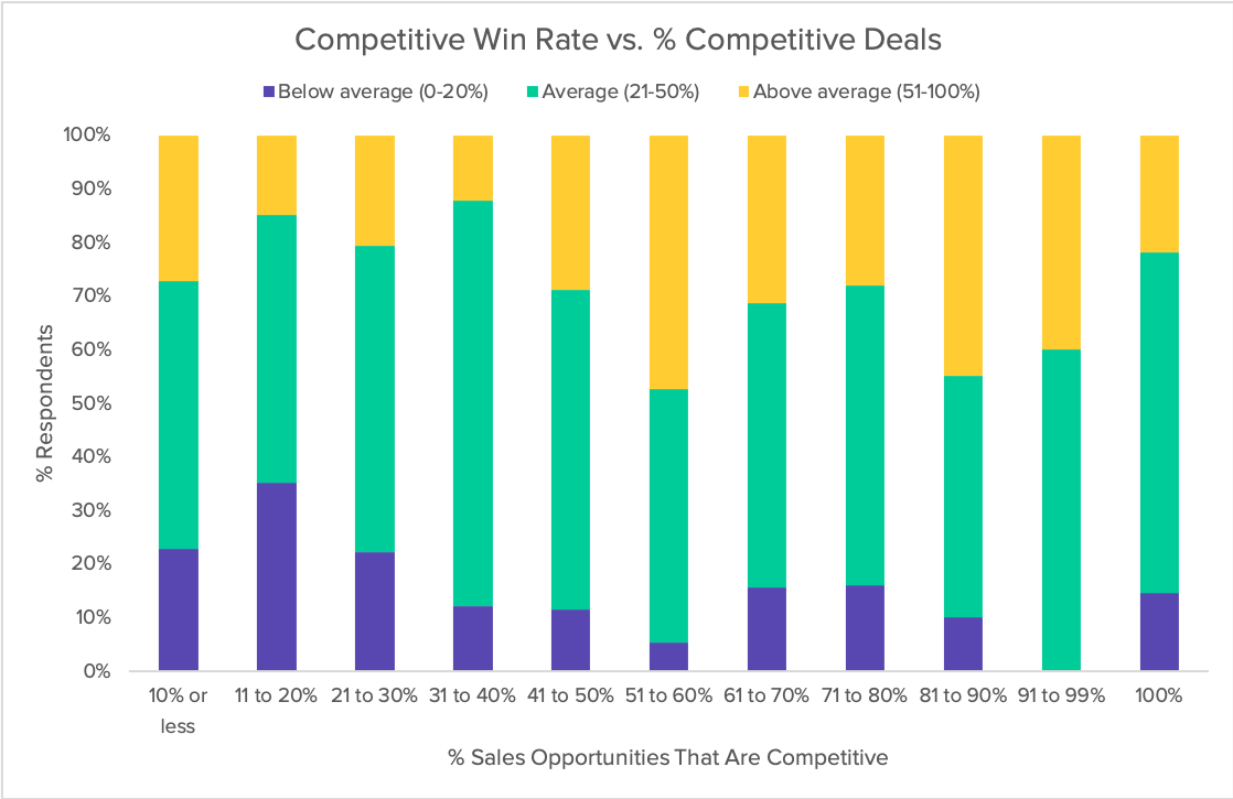 competitive-win-rate-vs-competitive-opps-stacked-2019