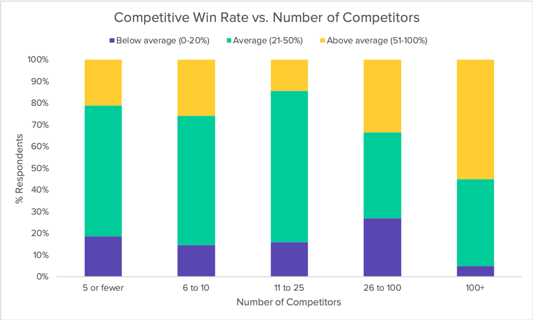 competitive-win-rate-vs-num-competitors-2019