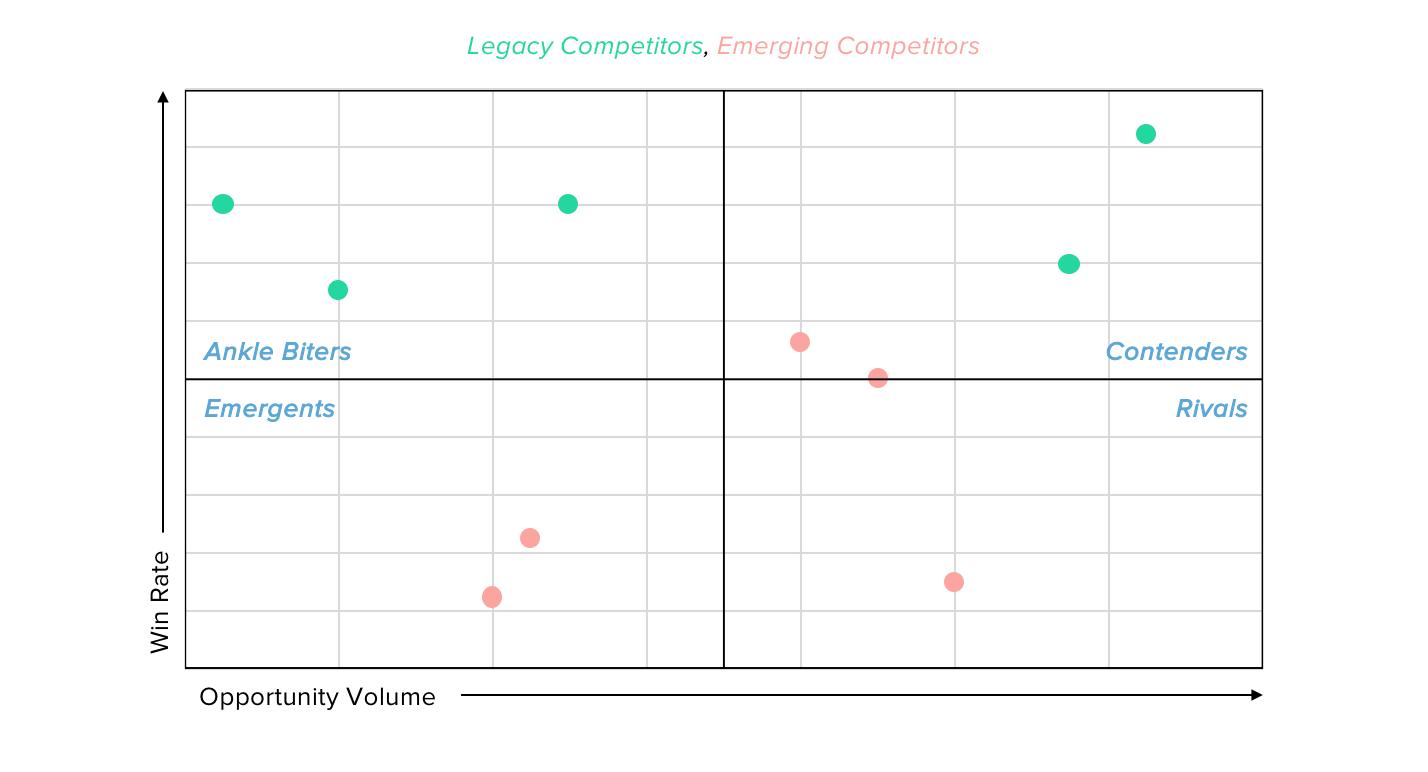 competitor-matrix-win-loss-type