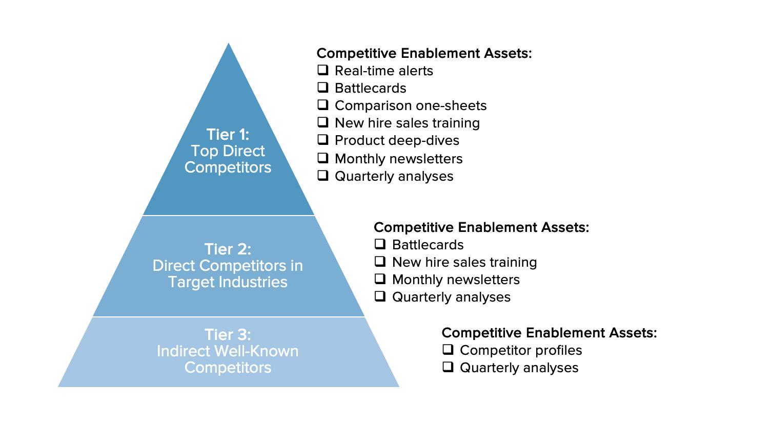 competitive landscape tiers