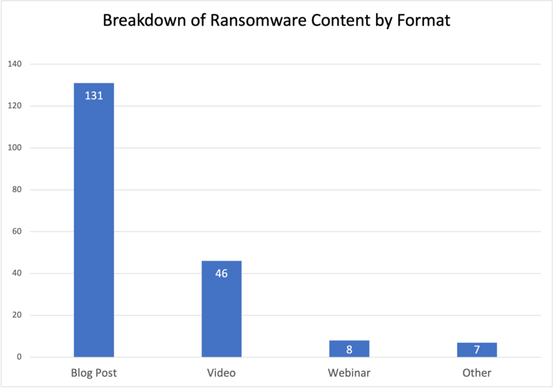 cybersecurity-content-marketing-ransomware-content-by-format-breakdown