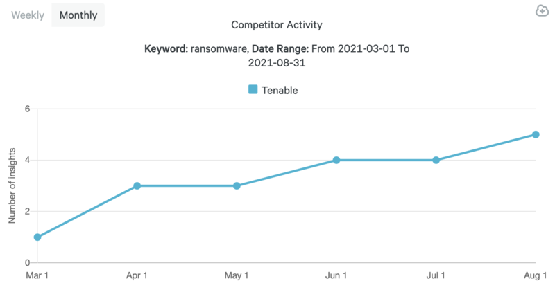 cybersecurity-content-marketing-tenable-ransomware-content-trend