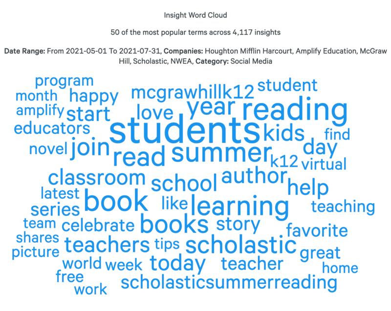 education-industry-report-summer-2021-social-media-word-cloud-1