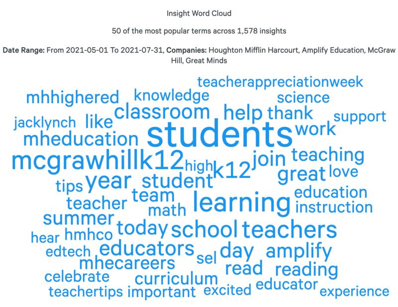 education-industry-report-summer-2021-social-media-word-cloud-minus-scholastic