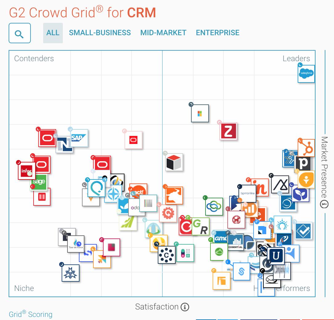 g2crowd-best-crm-grid