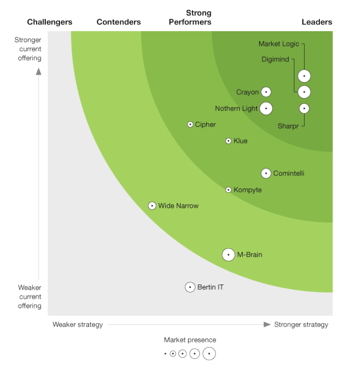 Forrester M&CI Wave Graphic
