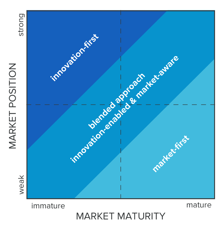 How to Find the Balance in your Go-to-Market Strategy
