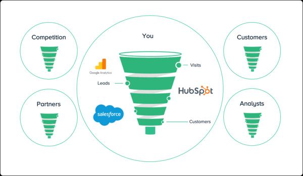 market-intelligence-advantage-businesses-miss-funnel