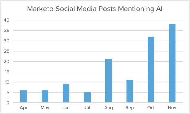 marketo-social-posts-ai.png