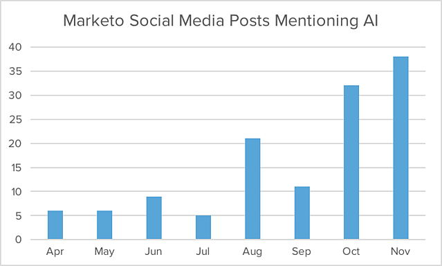 marketo-social-posts-ai.png