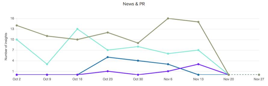 news-pr-activity-comparison.png