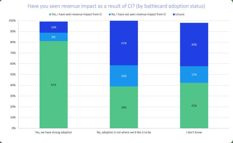 sales-enablement-statistics-battlecard-adoption-drives-revenue-impact