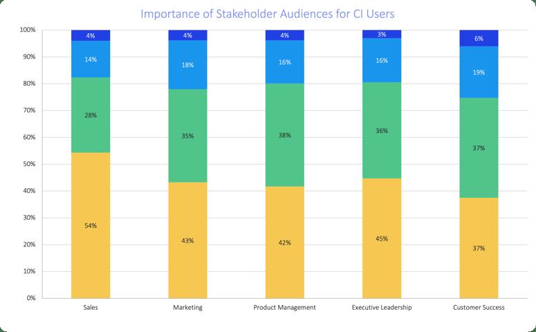 sales-enablement-statistics-stakeholder-audiences