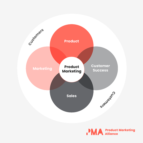 sales-enablement-strategy-product-marketing