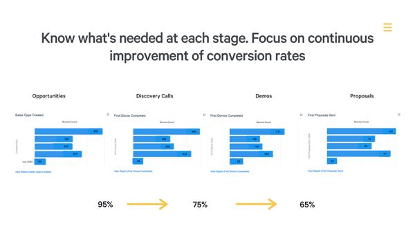 sales-team-pivot-conversion-rates