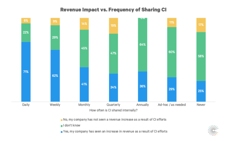 sci-2020-revenue-impact-vs-sharing-frequency