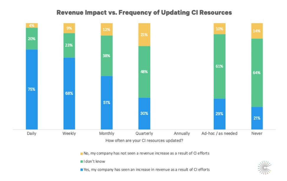 sci-2020-revenue-impact-vs-update-frequency