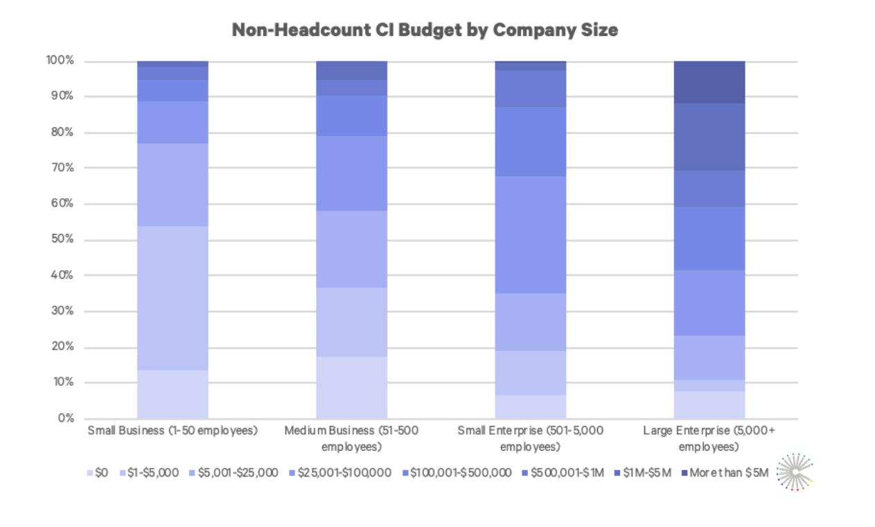 CI_budget_company_size