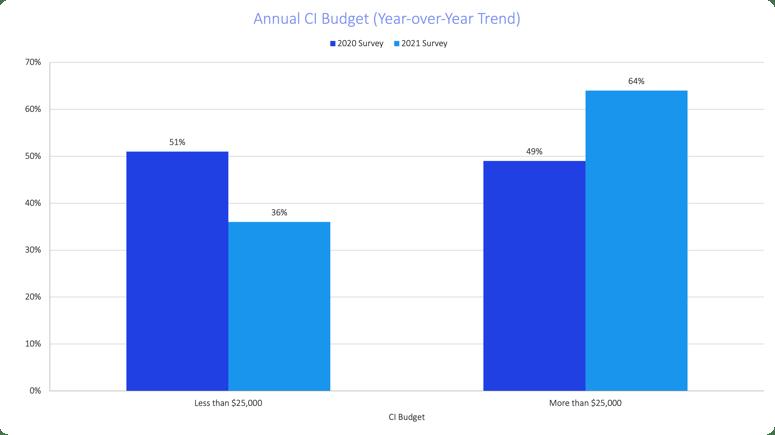 soci-2021-annual-budget