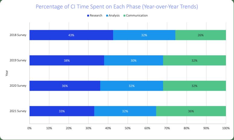 soci-2021-phases-breakdown