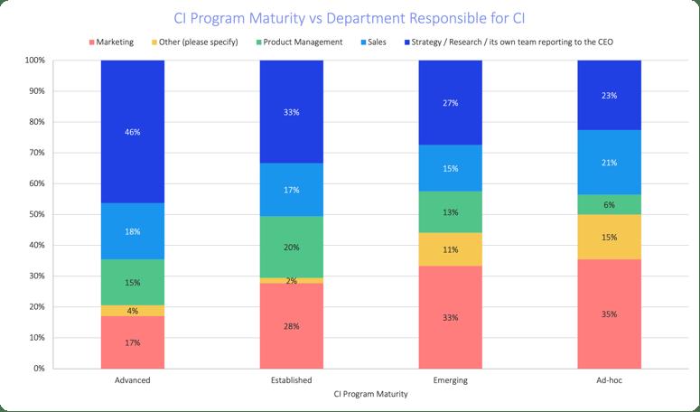 soci-2021-program-maturity-vs-department-responsible-for-ci