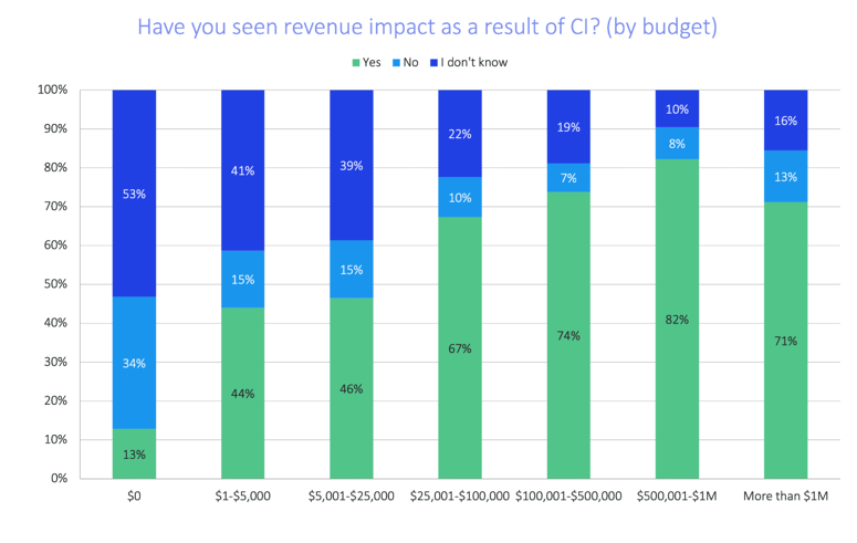 soci-2021-revenue-impact-vs-budget-size