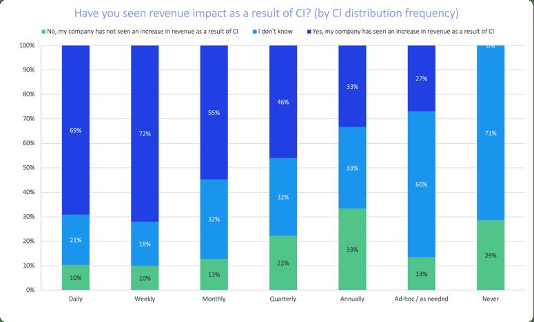 soci-2021-revenue-impact-vs-ci-distribution