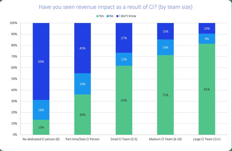 soci-2021-revenue-impact-vs-team-size