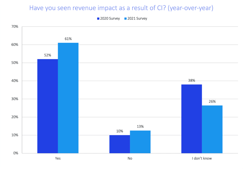 soci-2021-revenue-impact-yoy-data