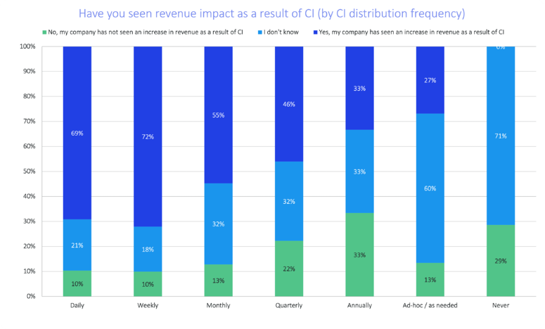 soci-2021-top-insights-revenue-impact-ci-distribution-frequency