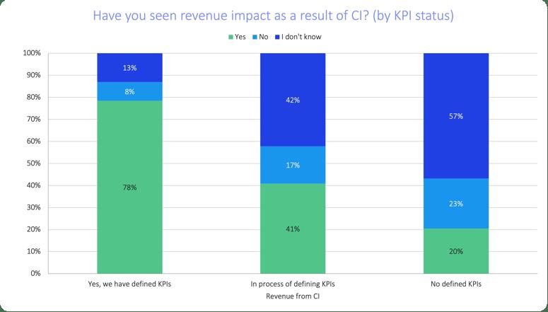 soci-2021-top-insights-revenue-impact-kpi-status