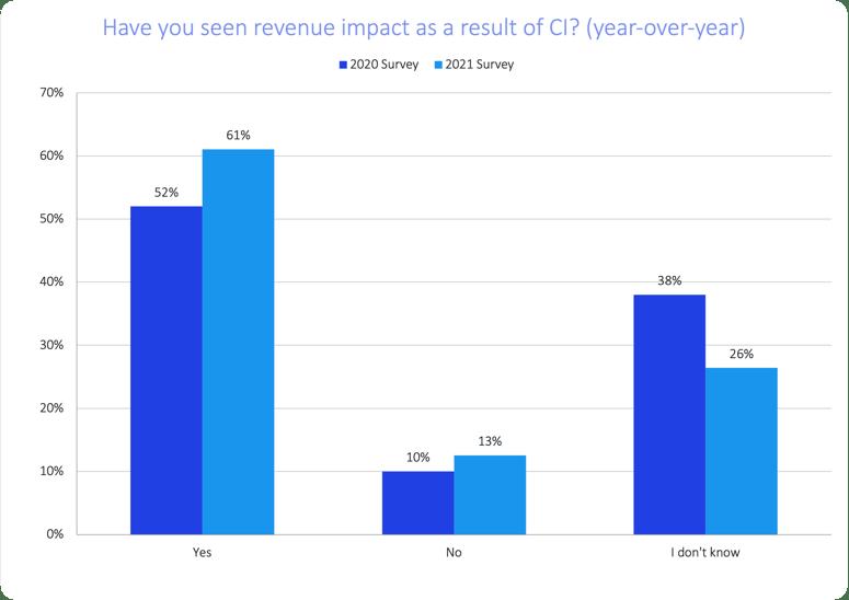 soci-2021-top-insights-revenue-impact-yoy