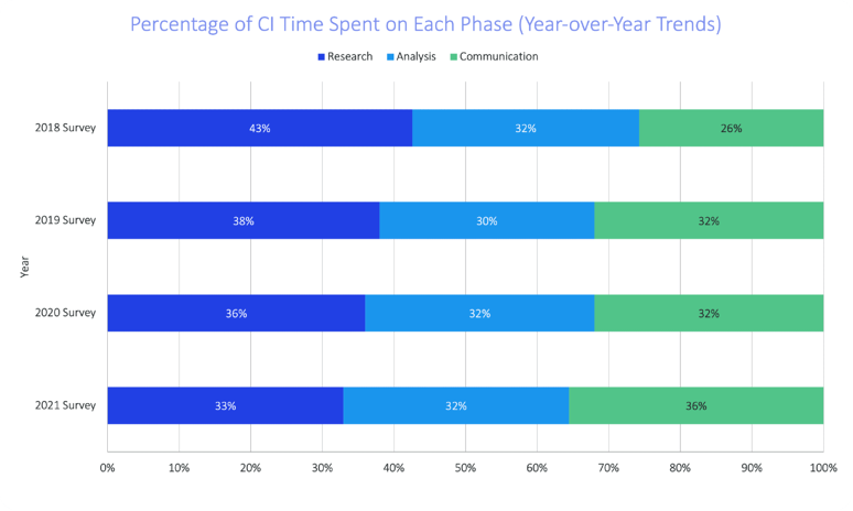 soci-2021-top-insights-time-spent-on-each-phase